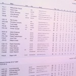 Raceboard MM 2012 - Tuloslistaa kolmannen päivän jälkeen