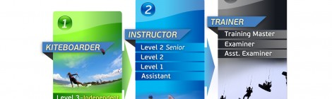 Leijalautailun ohjaajakurssi – Kiteboarding Instructor Course – IKO ITC Level 1