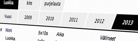 Speed Challenge tulokset 2009-2018